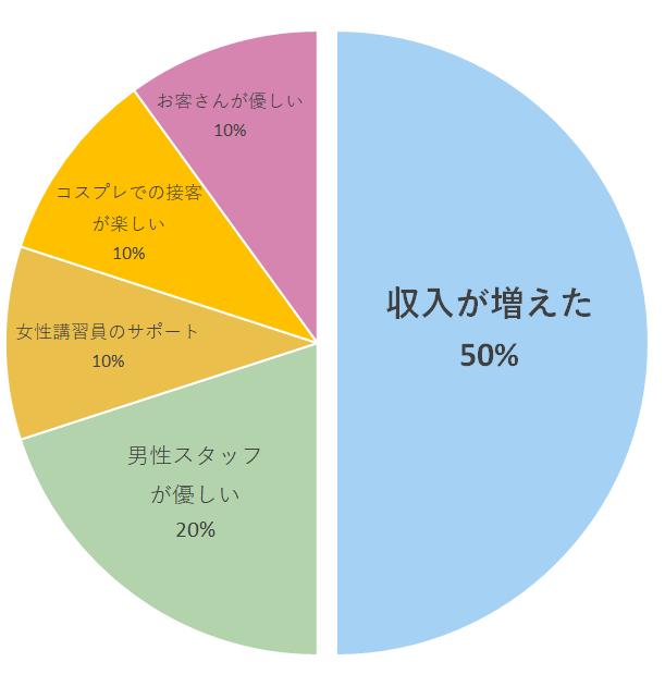 pie-chart_q3