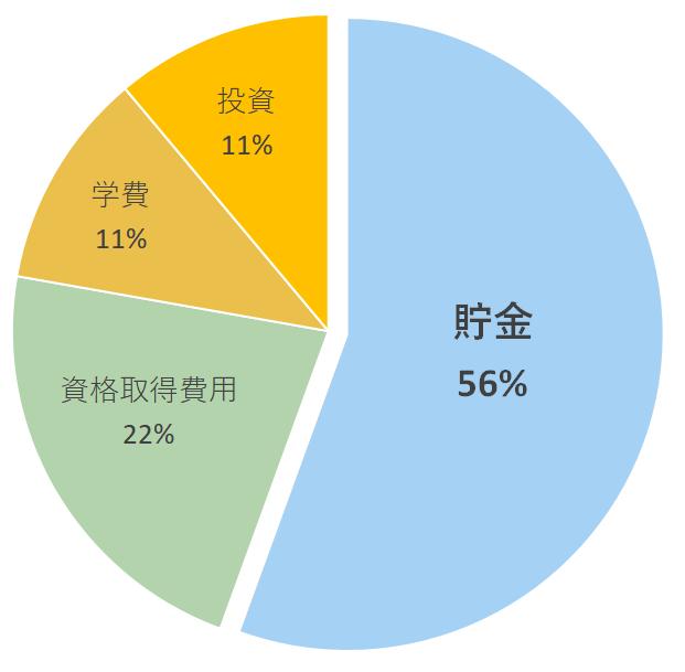 pie-chart_q4